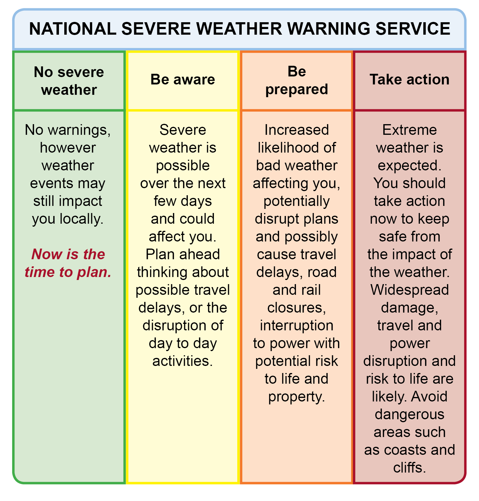 National Severe Weather Warning Service